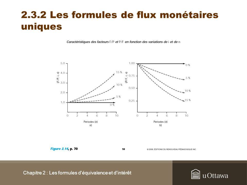 Chapitre 2 : Les formules d'équivalence et d'intérêt 2.3.2 Les formules de flux monétaires uniques