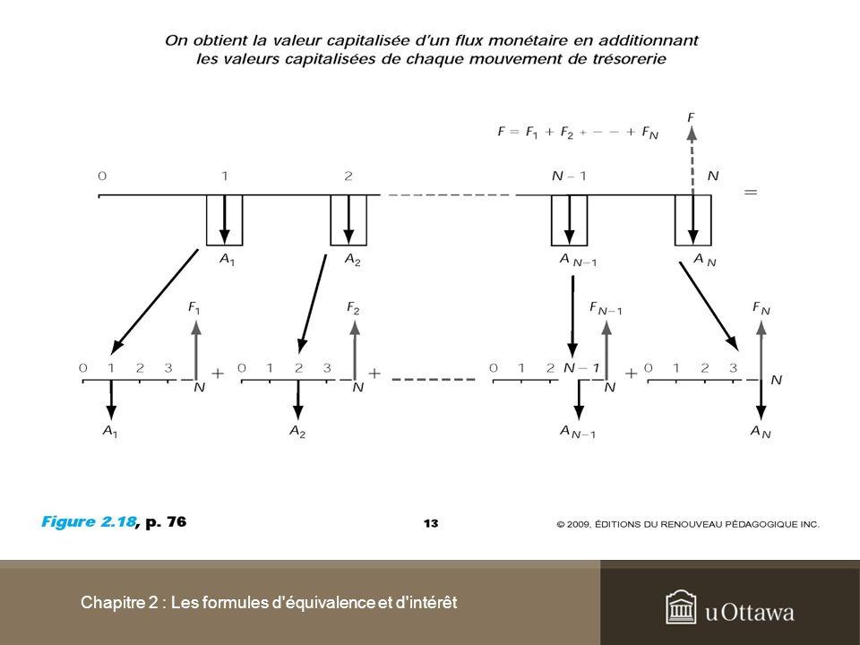 2.3.4 Les annuités Chapitre 2 : Les formules d'équivalence et d'intérêt
