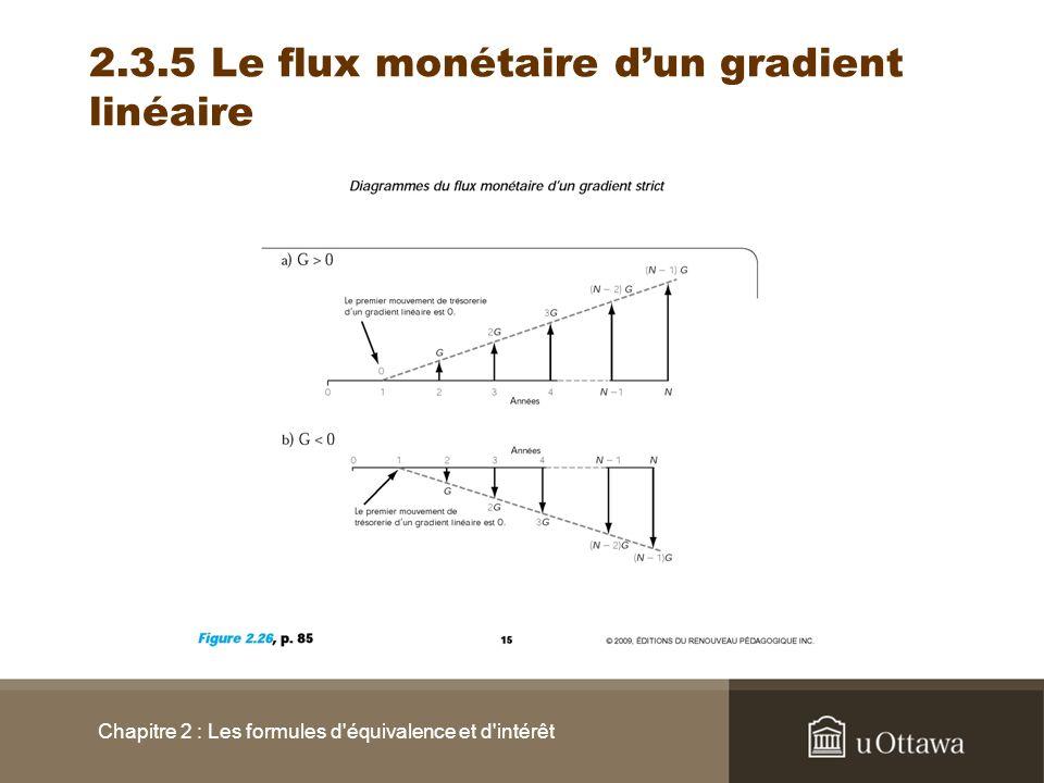 2.3.5 Le flux monétaire dun gradient linéaire Chapitre 2 : Les formules d'équivalence et d'intérêt