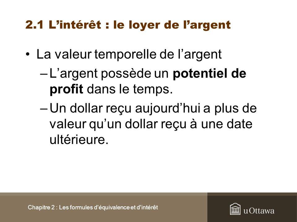 2.1 Lintérêt : le loyer de largent La valeur temporelle de largent –Largent possède un potentiel de profit dans le temps. –Un dollar reçu aujourdhui a