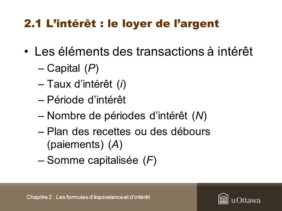 2.1 Lintérêt : le loyer de largent Les éléments des transactions à intérêt –Capital (P) –Taux dintérêt (i) –Période dintérêt –Nombre de périodes dinté