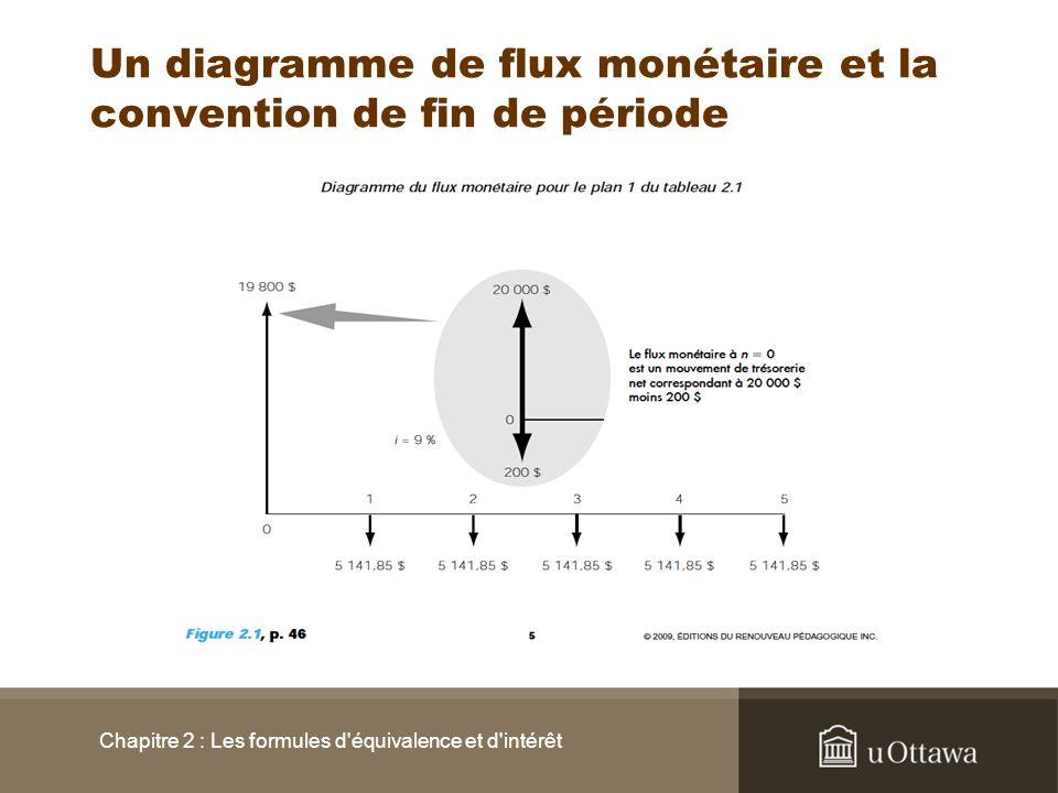 Un diagramme de flux monétaire et la convention de fin de période Chapitre 2 : Les formules d'équivalence et d'intérêt