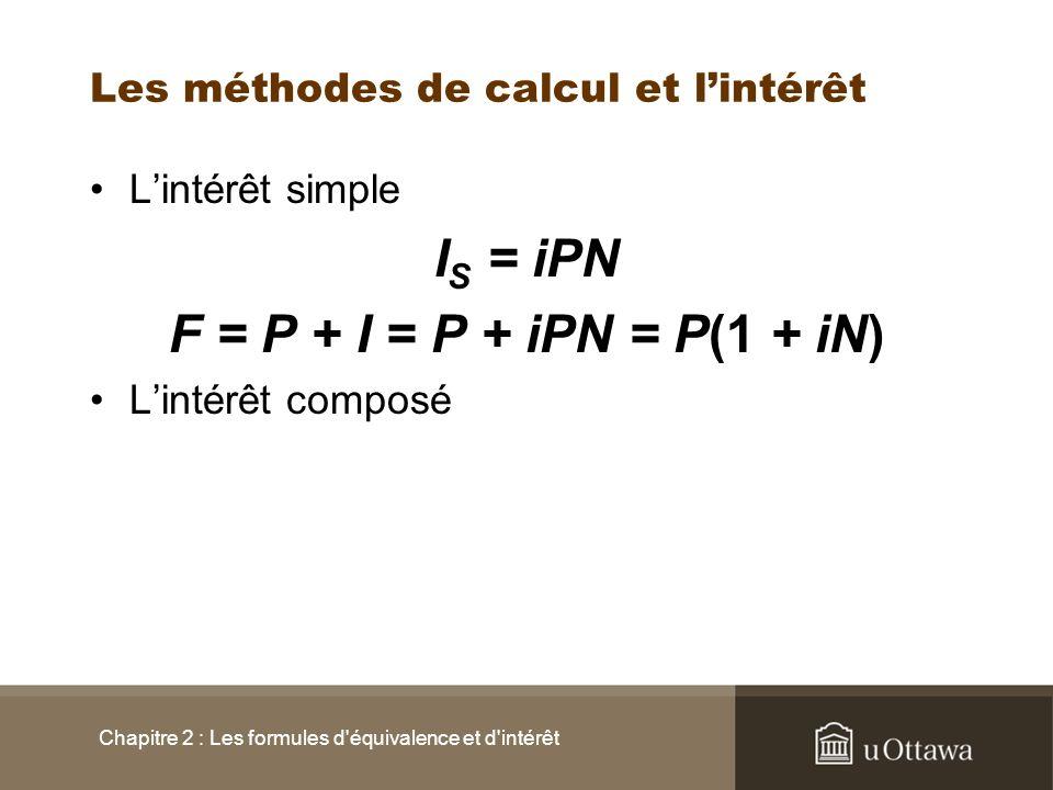 Les méthodes de calcul et lintérêt Chapitre 2 : Les formules d équivalence et d intérêt + = P(1 + i) 2 + P(1 + i) 2 i = P(1 + i) 3 P(1 + i) 2 iP(1 + i) 2 3 + = P(1 + i) + P(1 + i) i = P(1 + i) 2 P(1 + i) iP(1 + i)2 + = P + P i = P(1 + i) P iP1 Montant de la dette à la fin de la période Montant des intérêts Montant du prêt Début de période + = P(1 + i) N [ P(1 + i) N-1 ] i P(1 + i) N-1 N.........