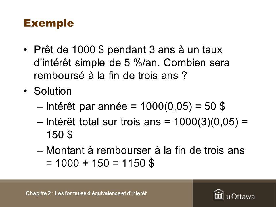 Exemple Prêt de 1000 $ pendant 3 ans à un taux dintérêt simple de 5 %/an. Combien sera remboursé à la fin de trois ans ? Solution –Intérêt par année =