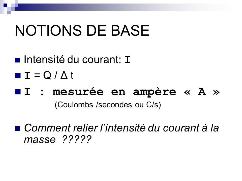 NOTIONS DE BASE Intensité du courant: I I = Q / Δ t I : mesurée en ampère « A » (Coulombs /secondes ou C/s) Comment relier lintensité du courant à la masse ?????