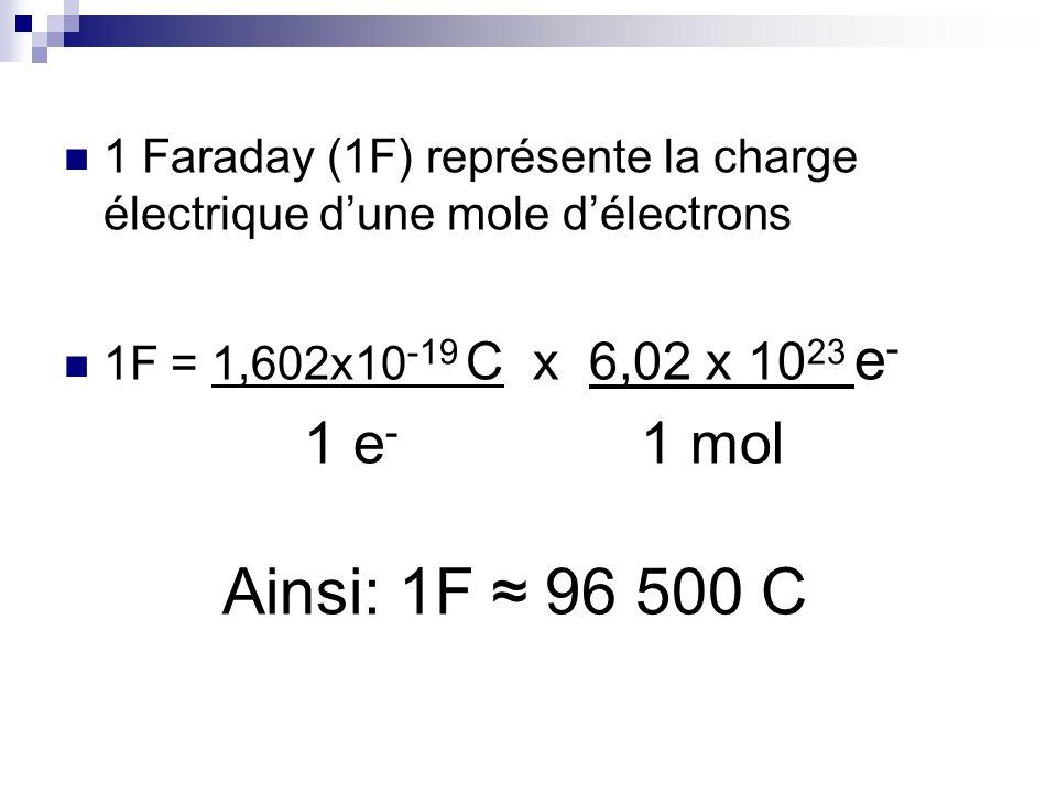 1 Faraday (1F) représente la charge électrique dune mole délectrons 1F = 1,602x10 -19 C x 6,02 x 10 23 e - 1 e - 1 mol Ainsi: 1F 96 500 C