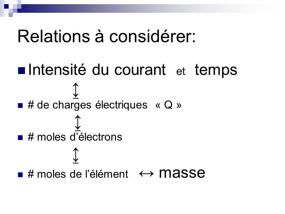 Relations à considérer: Intensité du courant et temps # de charges électriques « Q » # moles délectrons # moles de lélément masse