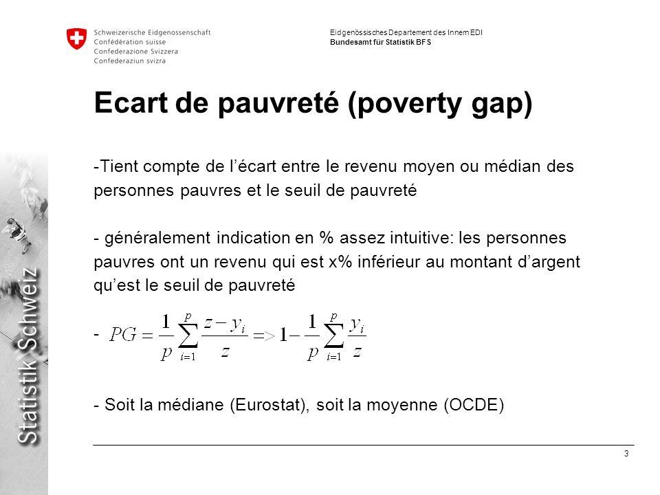 3 Eidgenössisches Departement des Innern EDI Bundesamt für Statistik BFS Ecart de pauvreté (poverty gap) -Tient compte de lécart entre le revenu moyen ou médian des personnes pauvres et le seuil de pauvreté - généralement indication en % assez intuitive: les personnes pauvres ont un revenu qui est x% inférieur au montant dargent quest le seuil de pauvreté - - Soit la médiane (Eurostat), soit la moyenne (OCDE)