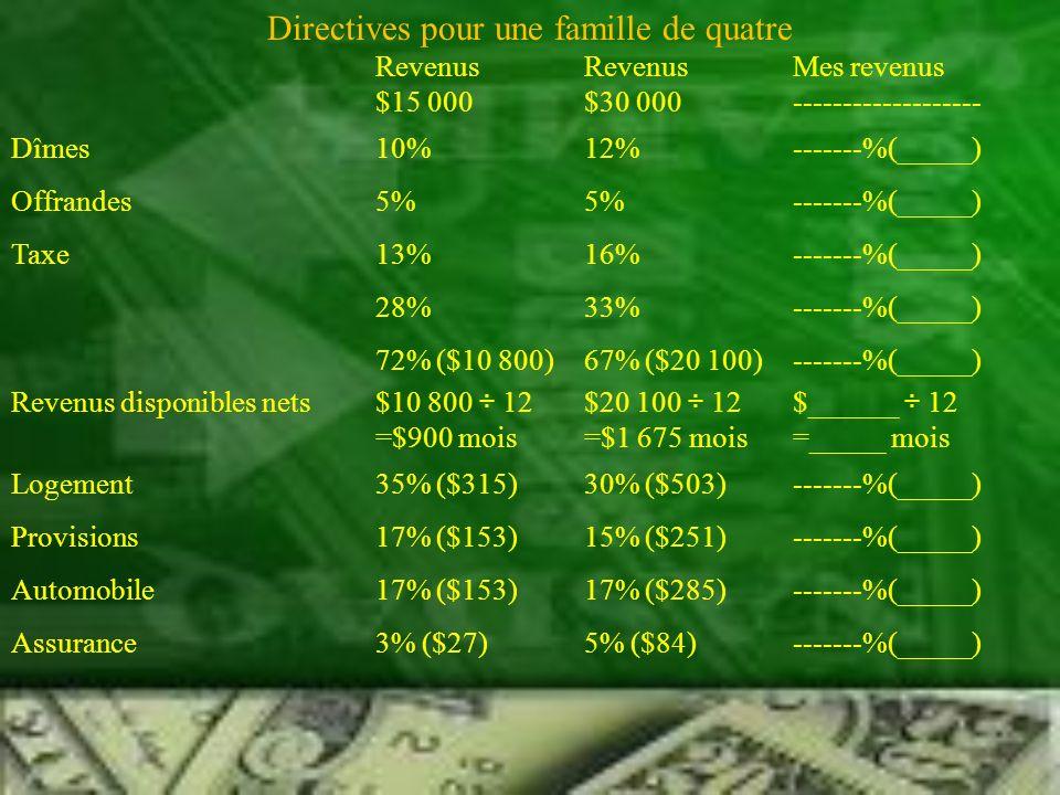 Directives pour une famille de quatre RevenusRevenusMes revenus Dettes5% ($45)5% ($84)-------%(_____) Divertissements et Loisirs5% ($45)5% ($84)-------%(_____) Vêtements5% ($84)5% ($84)-------%(_____) Économies5% ($84)10% ($168)-------%(_____) Soins médicaux/3% ($27)3% ($50)-------%(_____) dentaires Divers5% ($84)5% ($84)-------%(_____) Remarques : Ces chiffres ne sont que des lignes directrices et non pas des impératifs.