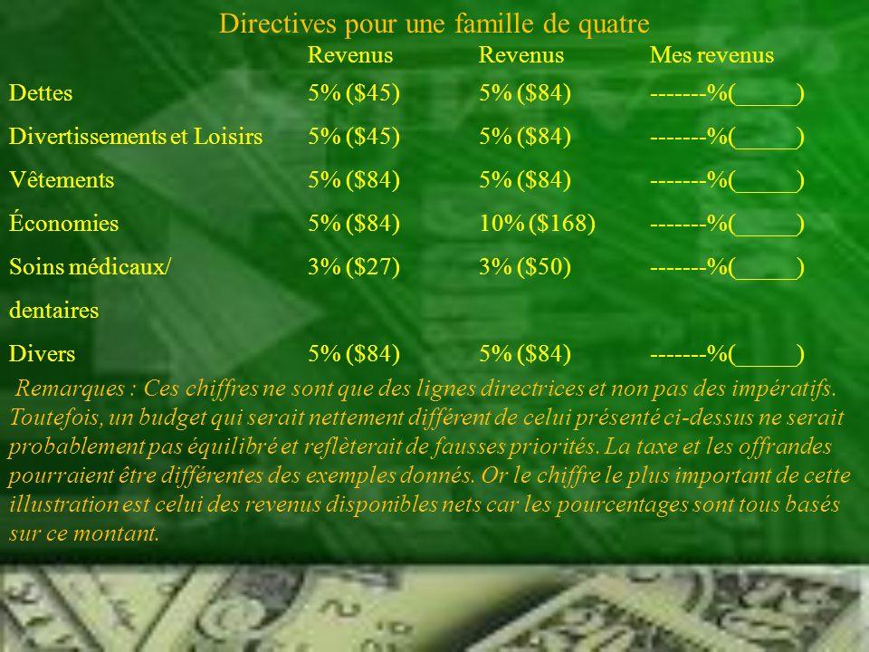 Directives pour une famille de quatre RevenusRevenusMes revenus Dettes5% ($45)5% ($84)-------%(_____) Divertissements et Loisirs5% ($45)5% ($84)------