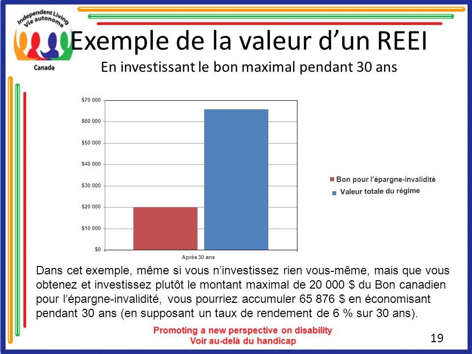 Exemple de la valeur dun REEI En investissant le bon maximal pendant 30 ans Dans cet exemple, même si vous ninvestissez rien vous-même, mais que vous obtenez et investissez plutôt le montant maximal de 20 000 $ du Bon canadien pour lépargne-invalidité, vous pourriez accumuler 65 876 $ en économisant pendant 30 ans (en supposant un taux de rendement de 6 % sur 30 ans).