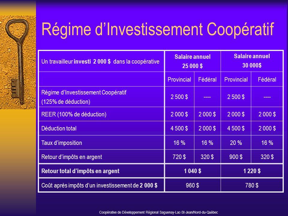 Régime dInvestissement Coopératif Coopérative de Développement Régional Saguenay-Lac-St-Jean/Nord-du-Québec Un travailleur investi 2 000 $ dans la coopérative Salaire annuel 25 000 $ Salaire annuel 30 000$ ProvincialFédéralProvincialFédéral Régime dInvestissement Coopératif (125% de déduction) 2 500 $----2 500 $---- REER (100% de déduction)2 000 $ Déduction total4 500 $2 000 $4 500 $2 000 $ Taux dimposition16 % 20 %16 % Retour dimpôts en argent720 $320 $900 $320 $ Retour total dimpôts en argent1 040 $1 220 $ Coût après impôts dun investissement de 2 000 $ 960 $780 $