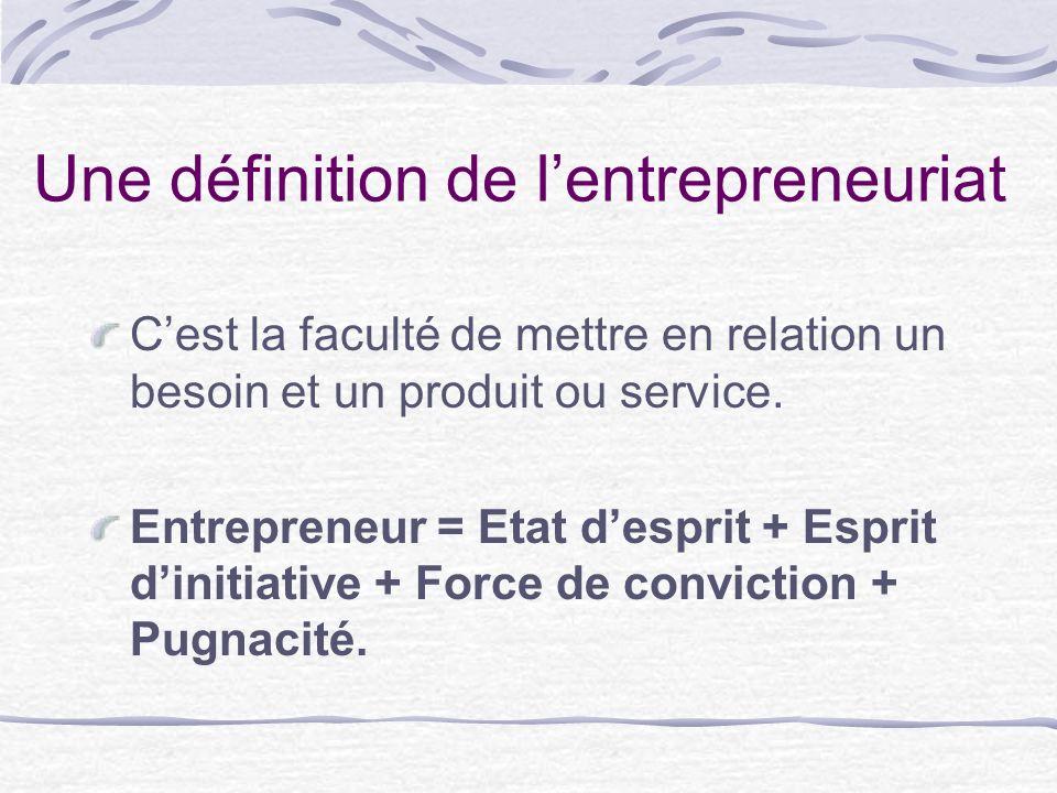 Une définition de lentrepreneuriat Cest la faculté de mettre en relation un besoin et un produit ou service. Entrepreneur = Etat desprit + Esprit dini
