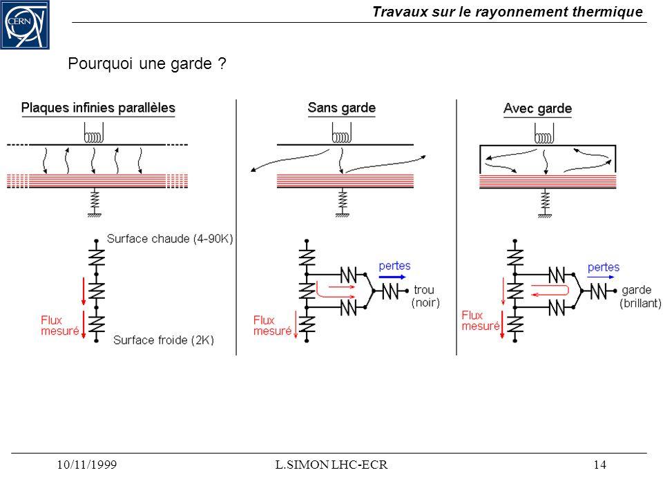 10/11/1999L.SIMON LHC-ECR14 Travaux sur le rayonnement thermique Pourquoi une garde ?