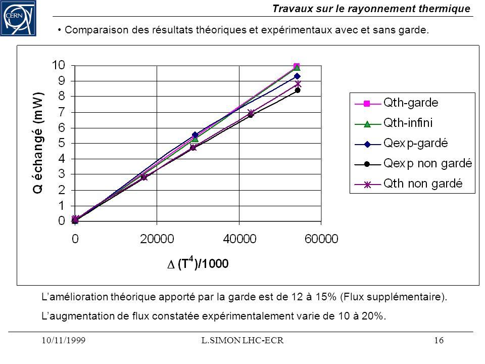 10/11/1999L.SIMON LHC-ECR16 Travaux sur le rayonnement thermique Lamélioration théorique apporté par la garde est de 12 à 15% (Flux supplémentaire). L