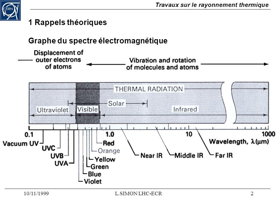 10/11/1999L.SIMON LHC-ECR2 Travaux sur le rayonnement thermique Graphe du spectre électromagnétique 1 Rappels théoriques