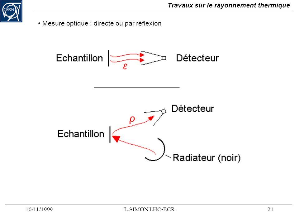 10/11/1999L.SIMON LHC-ECR21 Travaux sur le rayonnement thermique Mesure optique : directe ou par réflexion