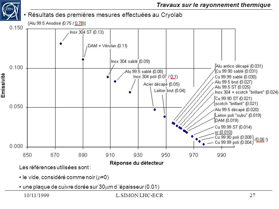 10/11/1999L.SIMON LHC-ECR27 Travaux sur le rayonnement thermique Résultats des premières mesures effectuées au Cryolab Les références utilisées sont :