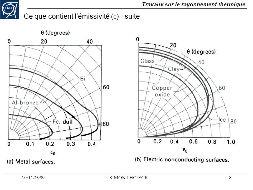 10/11/1999L.SIMON LHC-ECR8 Travaux sur le rayonnement thermique Ce que contient lémissivité ( ) - suite