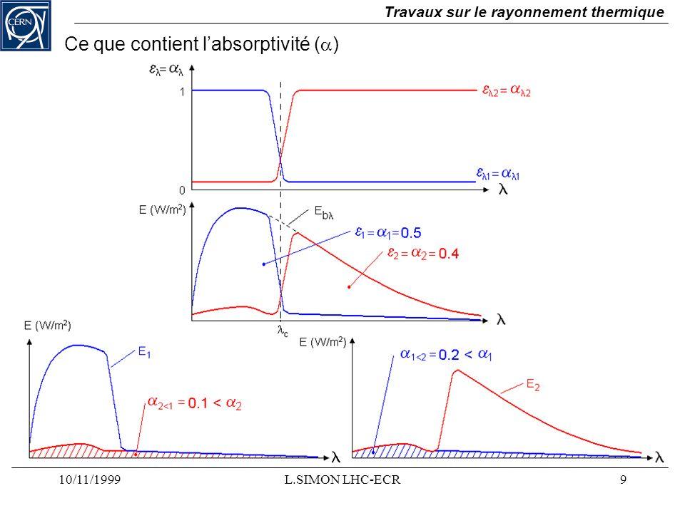 10/11/1999L.SIMON LHC-ECR9 Travaux sur le rayonnement thermique Ce que contient labsorptivité ( )