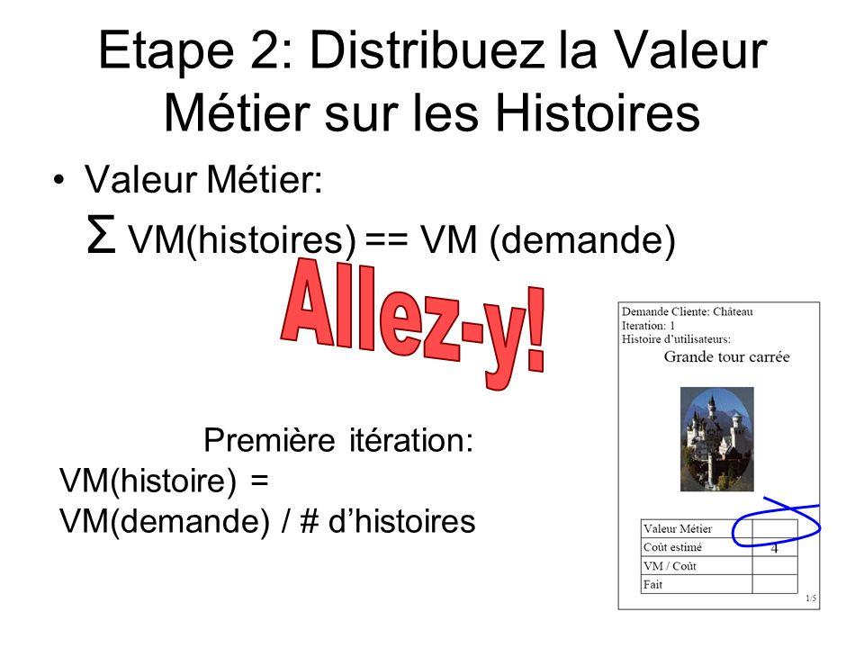 Etape 2: Distribuez la Valeur Métier sur les Histoires Valeur Métier: Σ VM(histoires) == VM (demande) Première itération: VM(histoire) = VM(demande) /
