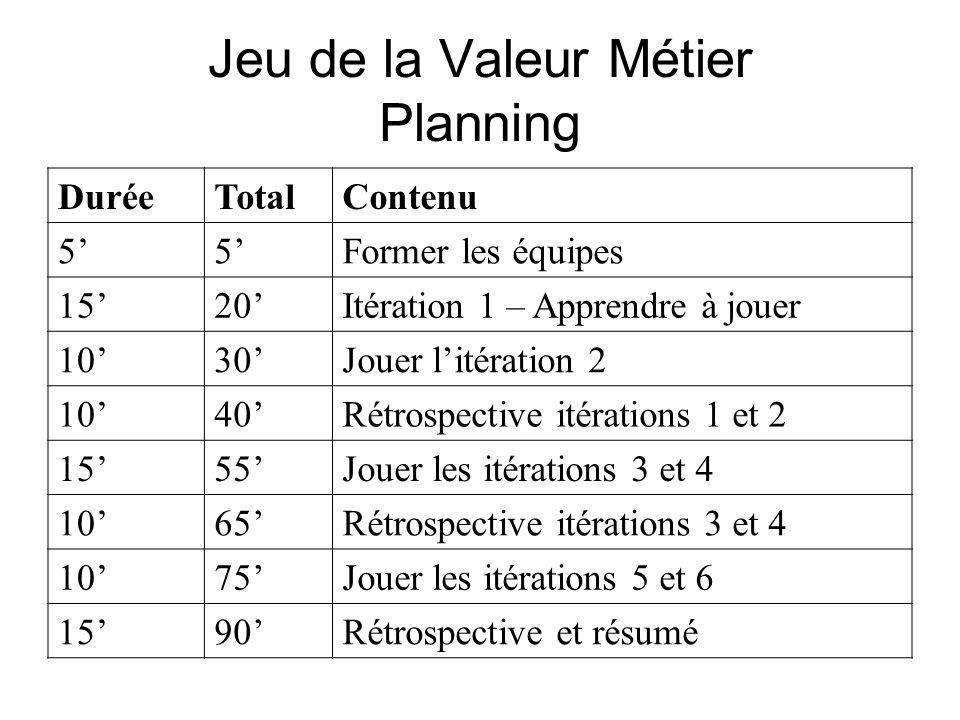 Jeu de la Valeur Métier Planning DuréeTotalContenu 55Former les équipes 1520Itération 1 – Apprendre à jouer 1030Jouer litération 2 1040Rétrospective i