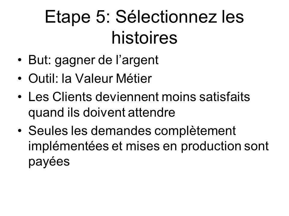 Etape 5: Sélectionnez les histoires But: gagner de largent Outil: la Valeur Métier Les Clients deviennent moins satisfaits quand ils doivent attendre