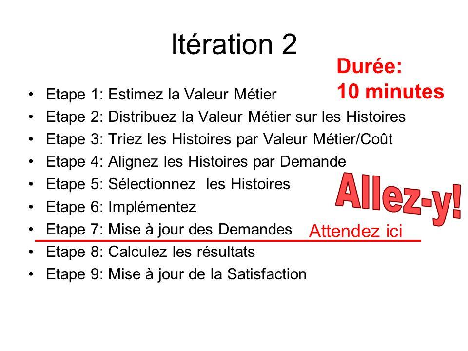 Itération 2 Etape 1: Estimez la Valeur Métier Etape 2: Distribuez la Valeur Métier sur les Histoires Etape 3: Triez les Histoires par Valeur Métier/Co