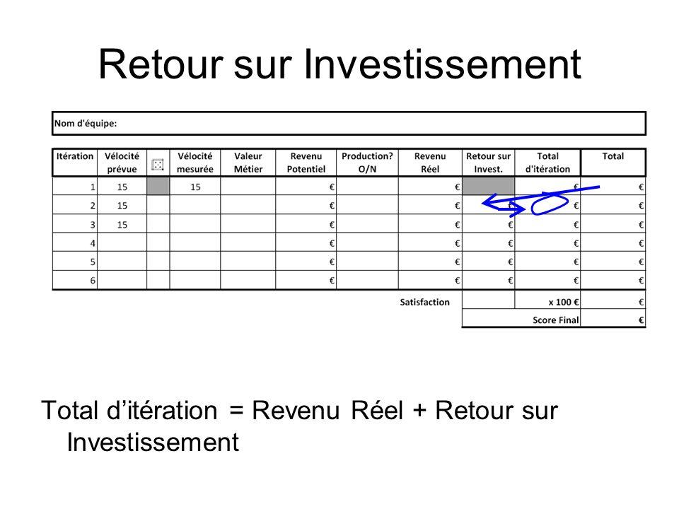 Retour sur Investissement Total ditération = Revenu Réel + Retour sur Investissement
