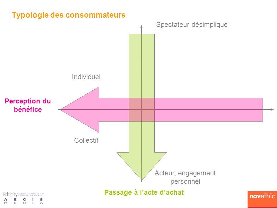 Passage à lacte dachat Perception du bénéfice Spectateur désimpliqué Acteur, engagement personnel Collectif Individuel Typologie des consommateurs