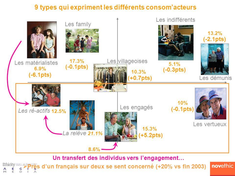 9 types qui expriment les différents consomacteurs 15.3% 17.3% 6.9% 13.2% 5.1% 10% Un transfert des individus vers lengagement… 12.5% 8.6% Les engagés Les vertueux Les démunis Les indifférents Les villageoises Les family Les matérialistes Les ré-actifs 10.3% La relève (-6.1pts) (-0.1pts) (+0.7pts) (-0.3pts) (-2.1pts) (-0.1pts) (+5.2pts) 21.1% Près dun français sur deux se sent concerné (+20% vs fin 2003)