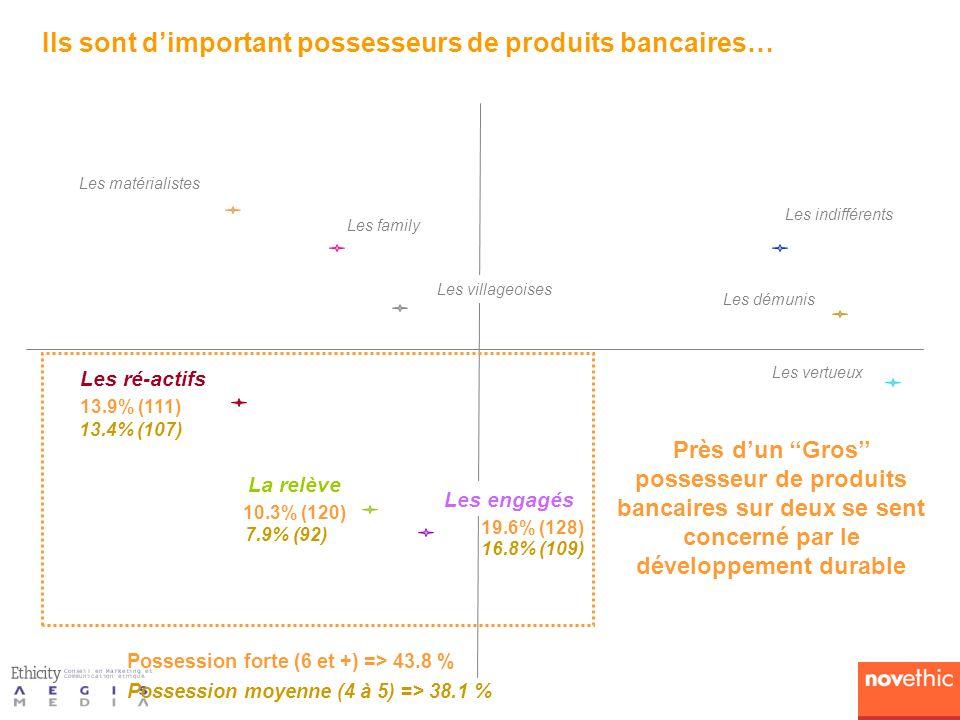 Les vertueux Les villageoises Les family Les matérialistes Les démunis Les ré-actifs La relève 10.3% (120) 13.9% (111) 19.6% (128) Les engagés Possession forte (6 et +) => 43.8 % Les indifférents Ils sont dimportant possesseurs de produits bancaires… 7.9% (92) 13.4% (107) 16.8% (109) Près dun Gros possesseur de produits bancaires sur deux se sent concerné par le développement durable Possession moyenne (4 à 5) => 38.1 %