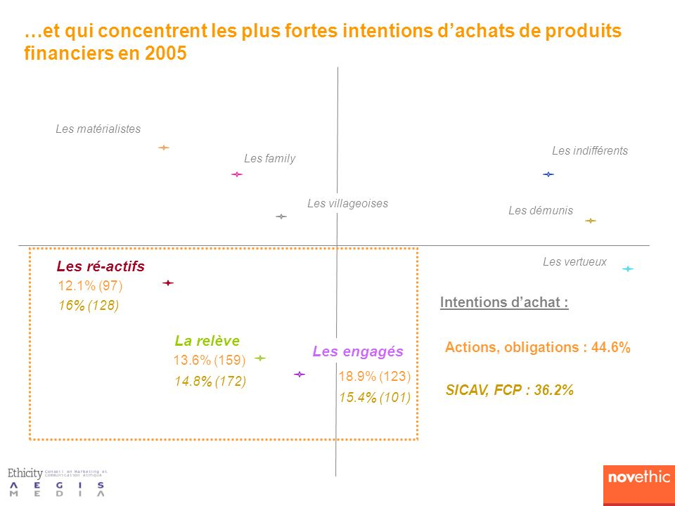 13.6% (159) 12.1% (97) 18.9% (123) Les engagés Actions, obligations : 44.6% …et qui concentrent les plus fortes intentions dachats de produits financi