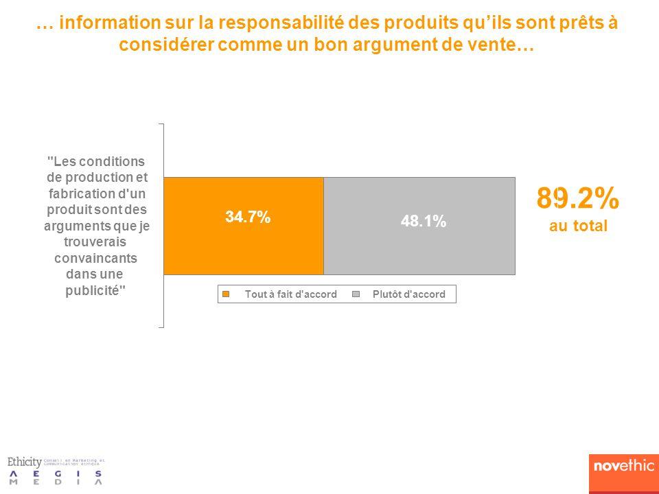 … information sur la responsabilité des produits quils sont prêts à considérer comme un bon argument de vente… 89.2% au total 34.7% 48.1%