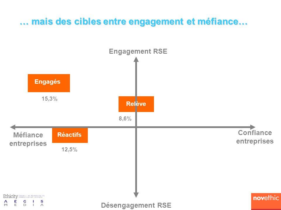 … mais des cibles entre engagement et méfiance… Engagement RSE Désengagement RSE Méfiance entreprises Confiance entreprises Réactifs Engagés 12,5% 15,3% 8,6% Relève