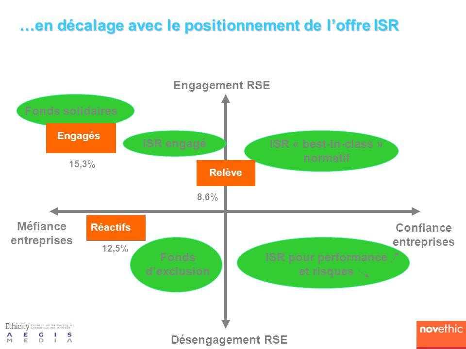 Engagement RSE Désengagement RSE Méfiance entreprises Confiance entreprises Fonds solidaires Relève ISR « best-in-class » normatif Fonds dexclusion ISR pour performance et risques …en décalage avec le positionnement de loffre ISR ISR engagé Réactifs Engagés 12,5% 15,3% 8,6% Relève