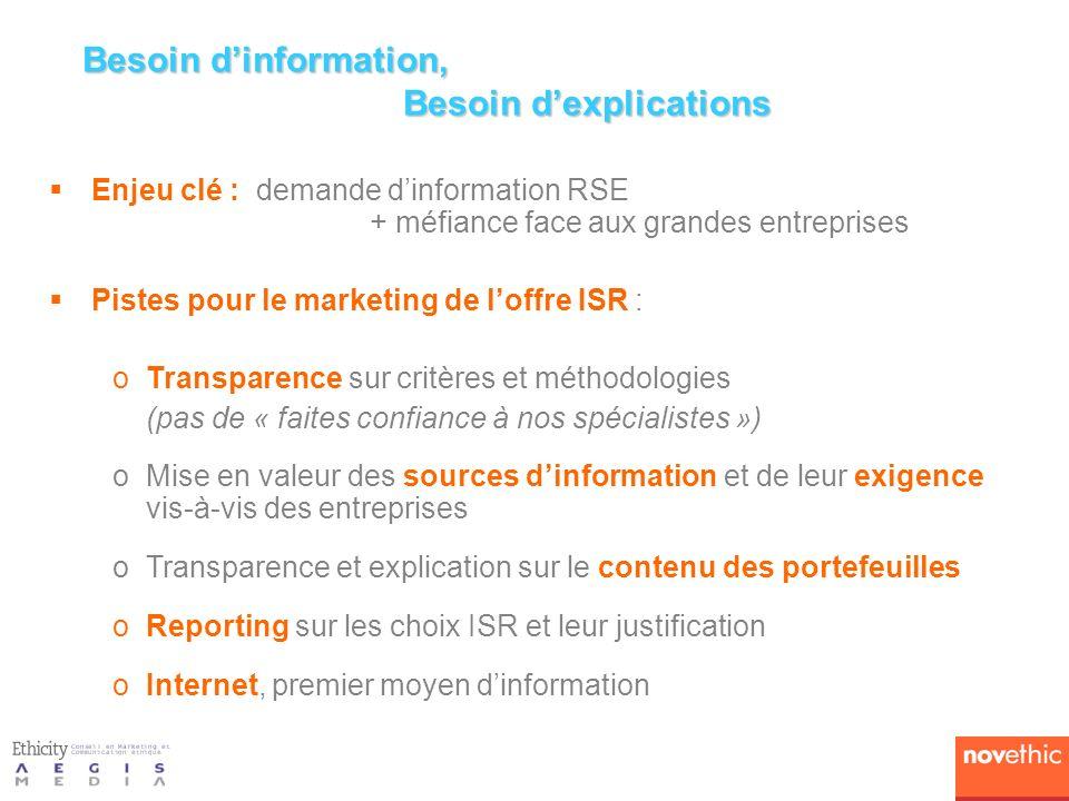 Enjeu clé : demande dinformation RSE + méfiance face aux grandes entreprises Pistes pour le marketing de loffre ISR : oTransparence sur critères et méthodologies (pas de « faites confiance à nos spécialistes ») oMise en valeur des sources dinformation et de leur exigence vis-à-vis des entreprises oTransparence et explication sur le contenu des portefeuilles oReporting sur les choix ISR et leur justification oInternet, premier moyen dinformation Besoin dinformation, Besoin dexplications