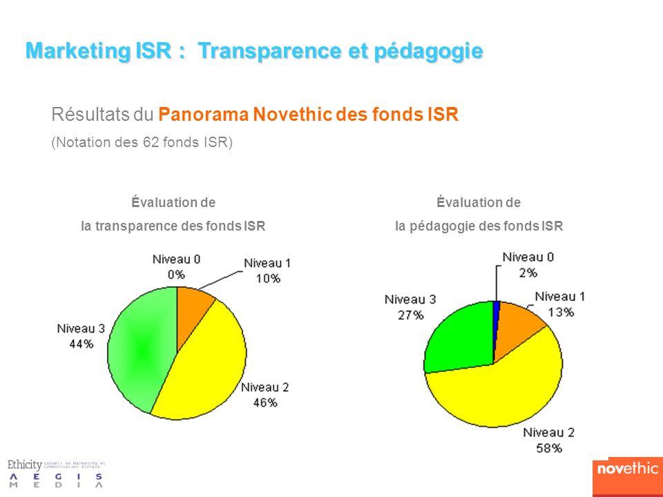 Résultats du Panorama Novethic des fonds ISR (Notation des 62 fonds ISR) Marketing ISR : Transparence et pédagogie Évaluation de la transparence des fonds ISR Évaluation de la pédagogie des fonds ISR