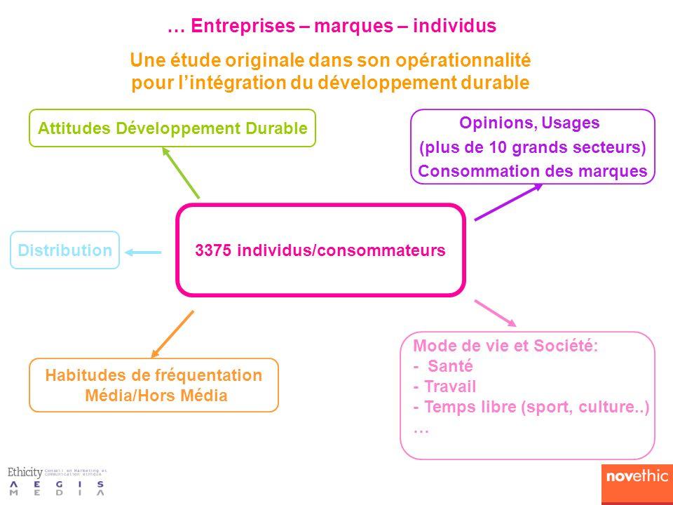 Une étude originale dans son opérationnalité pour lintégration du développement durable 3375 individus/consommateurs Attitudes Développement Durable D
