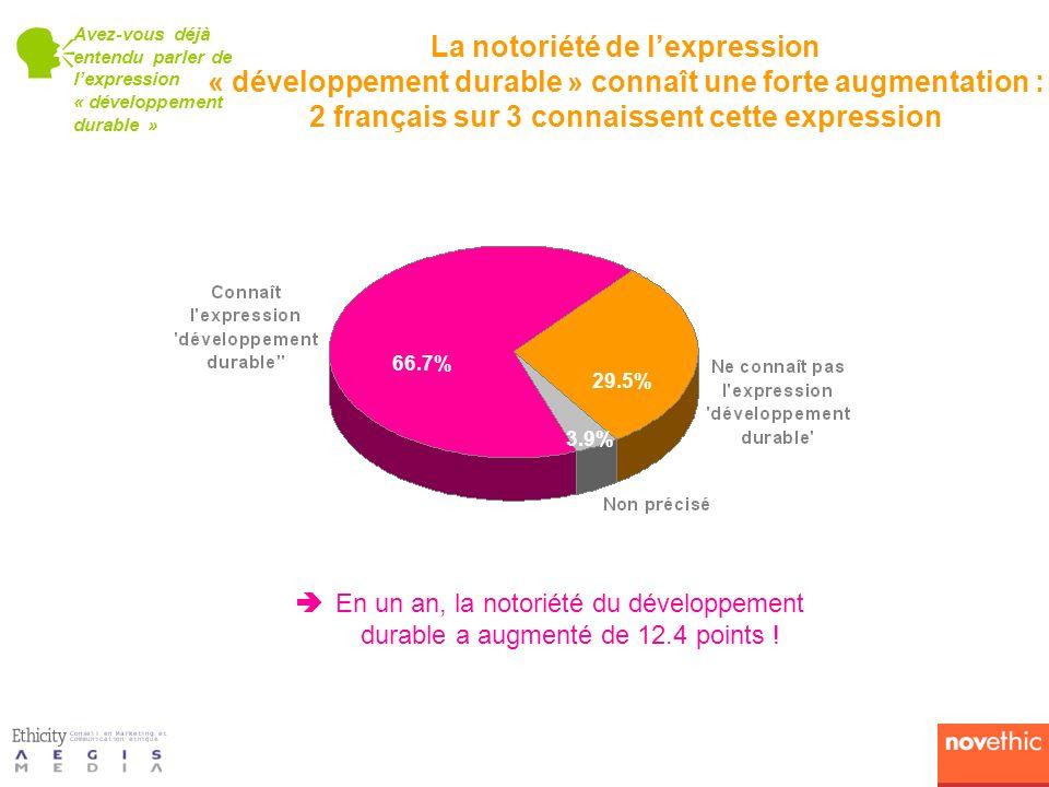 66.7% 29.5% 3.9% La notoriété de lexpression « développement durable » connaît une forte augmentation : 2 français sur 3 connaissent cette expression Avez-vous déjà entendu parler de lexpression « développement durable » En un an, la notoriété du développement durable a augmenté de 12.4 points !