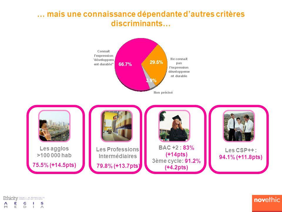 13.6% (159) 15.3% (122) 17.2% (112) Les engagés Actions : 46.1% …de produits financiers, Obligations : 50.3% 9.8% (78) 16.8% (195) 23.7 (155) SICAV : 50.5% 14% (112) 16% (187) 20.5% (134) Les ré-actifs La relève Les vertueux Les villageoises Les family Les matérialistes Les démunis Les indifférents Achat 12 derniers mois : FCP : 53.6% 15% (175) 14.4% (115) 24.2% (157)