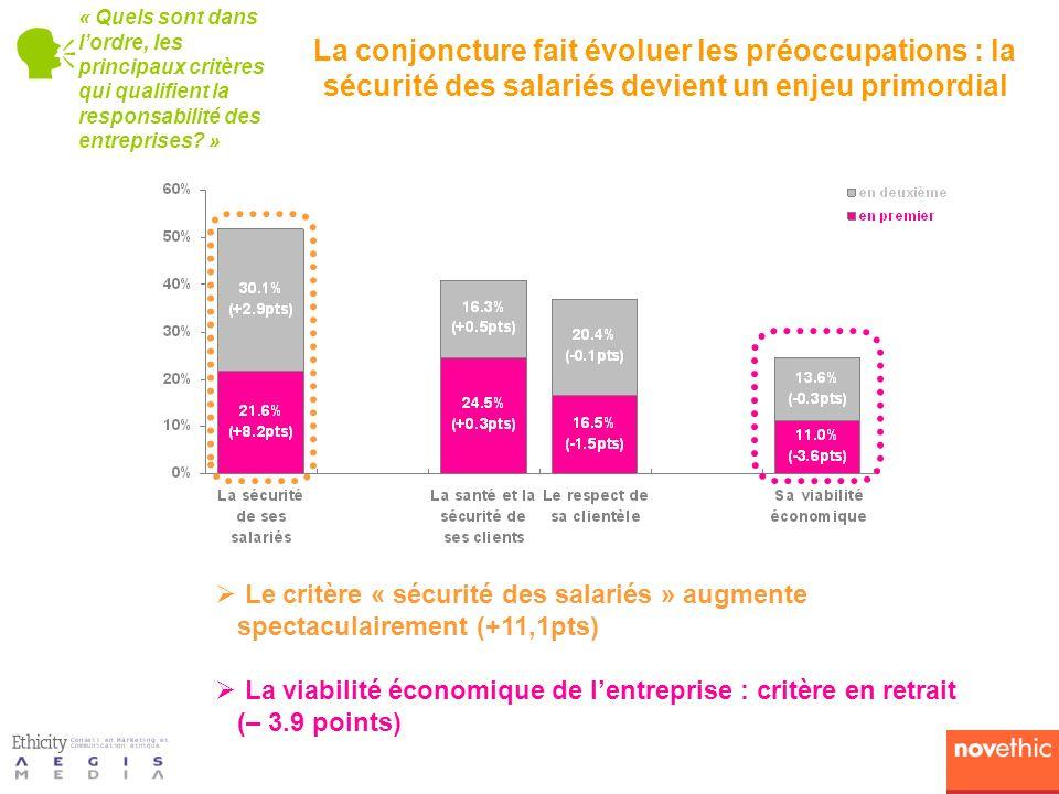 Le critère « sécurité des salariés » augmente spectaculairement (+11,1pts) La viabilité économique de lentreprise : critère en retrait (– 3.9 points)