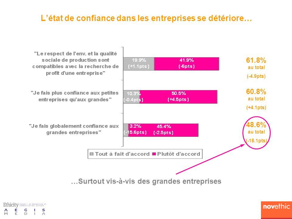 Létat de confiance dans les entreprises se détériore… 61.8% au total (-4.9pts) 60.8% au total (+4.1pts) 48.6% au total (-18.1pts) …Surtout vis-à-vis des grandes entreprises