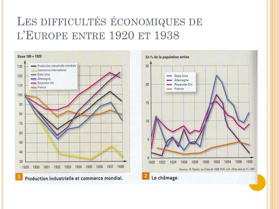L ES DIFFICULTÉS ÉCONOMIQUES DE L E UROPE ENTRE 1920 ET 1938