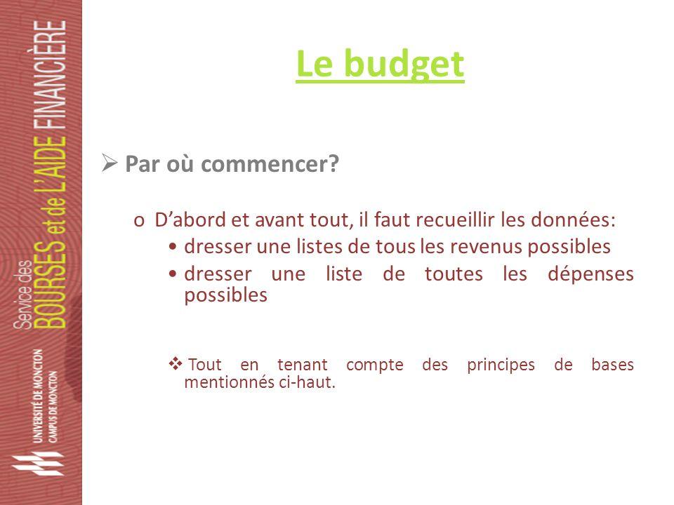Le budget Par où commencer.