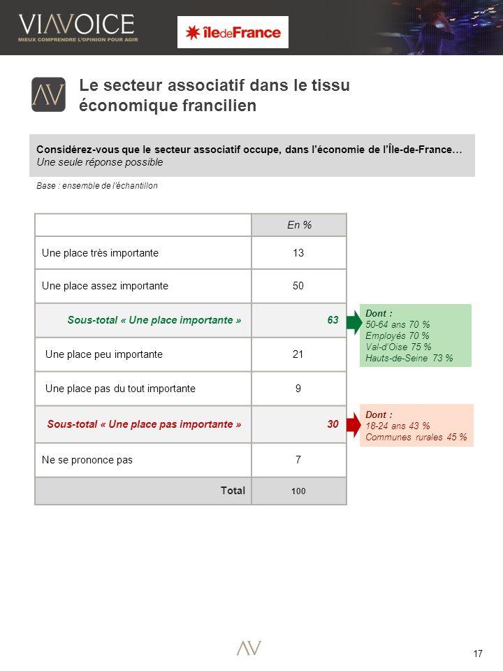 17 Considérez-vous que le secteur associatif occupe, dans léconomie de lÎle-de-France… Une seule réponse possible Base : ensemble de léchantillon Le secteur associatif dans le tissu économique francilien En % Une place très importante 13 Une place assez importante 50 Sous-total « Une place importante » 63 Une place peu importante 21 Une place pas du tout importante 9 Sous-total « Une place pas importante » 30 Ne se prononce pas 7 Total 100 Dont : 18-24 ans 43 % Communes rurales 45 % Dont : 50-64 ans 70 % Employés 70 % Val-dOise 75 % Hauts-de-Seine 73 %