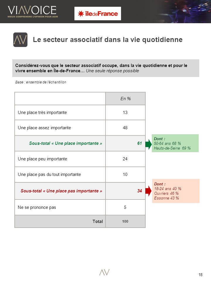 18 Considérez-vous que le secteur associatif occupe, dans la vie quotidienne et pour le vivre ensemble en Île-de-France… Une seule réponse possible Base : ensemble de léchantillon Le secteur associatif dans la vie quotidienne En % Une place très importante 13 Une place assez importante 48 Sous-total « Une place importante » 61 Une place peu importante 24 Une place pas du tout importante 10 Sous-total « Une place pas importante » 34 Ne se prononce pas 5 Total 100 Dont : 18-24 ans 40 % Ouvriers 46 % Essonne 43 % Dont : 50-64 ans 68 % Hauts-de-Seine 69 %