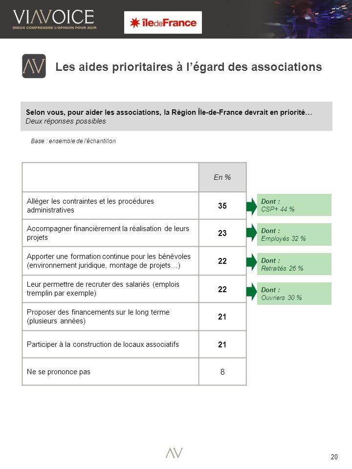 20 Selon vous, pour aider les associations, la Région Île-de-France devrait en priorité… Deux réponses possibles Base : ensemble de léchantillon Les a