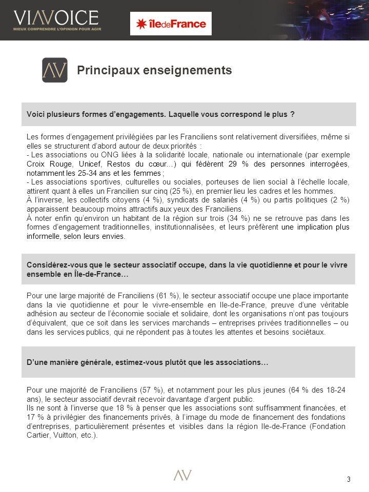 3 Pour une large majorité de Franciliens (61 %), le secteur associatif occupe une place importante dans la vie quotidienne et pour le vivre-ensemble e