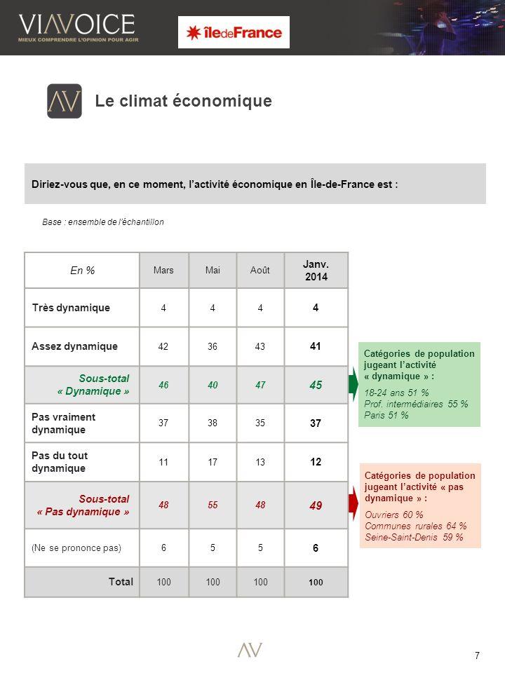 7 Le climat économique Diriez-vous que, en ce moment, lactivité économique en Île-de-France est : Base : ensemble de léchantillon Catégories de population jugeant lactivité « dynamique » : 18-24 ans 51 % Prof.